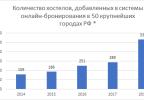 2018 год стал рекордным по количеству открытых в России хостелов